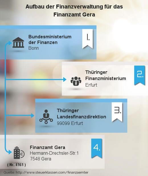 Infografik Finanzamt Gera