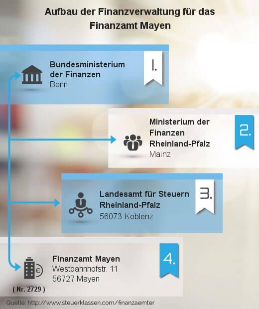 Infografik Finanzamt Mayen