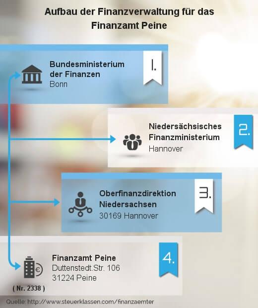 Infografik Finanzamt Peine