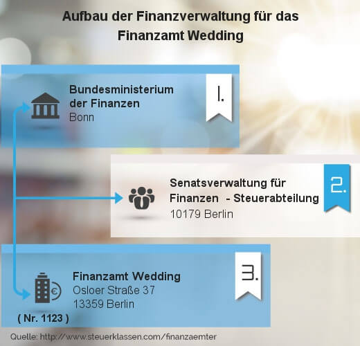 Infografik Finanzamt Wedding