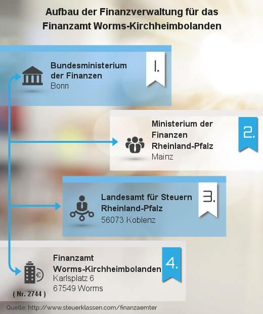 Infografik Finanzamt Worms-Kirchheimbolanden